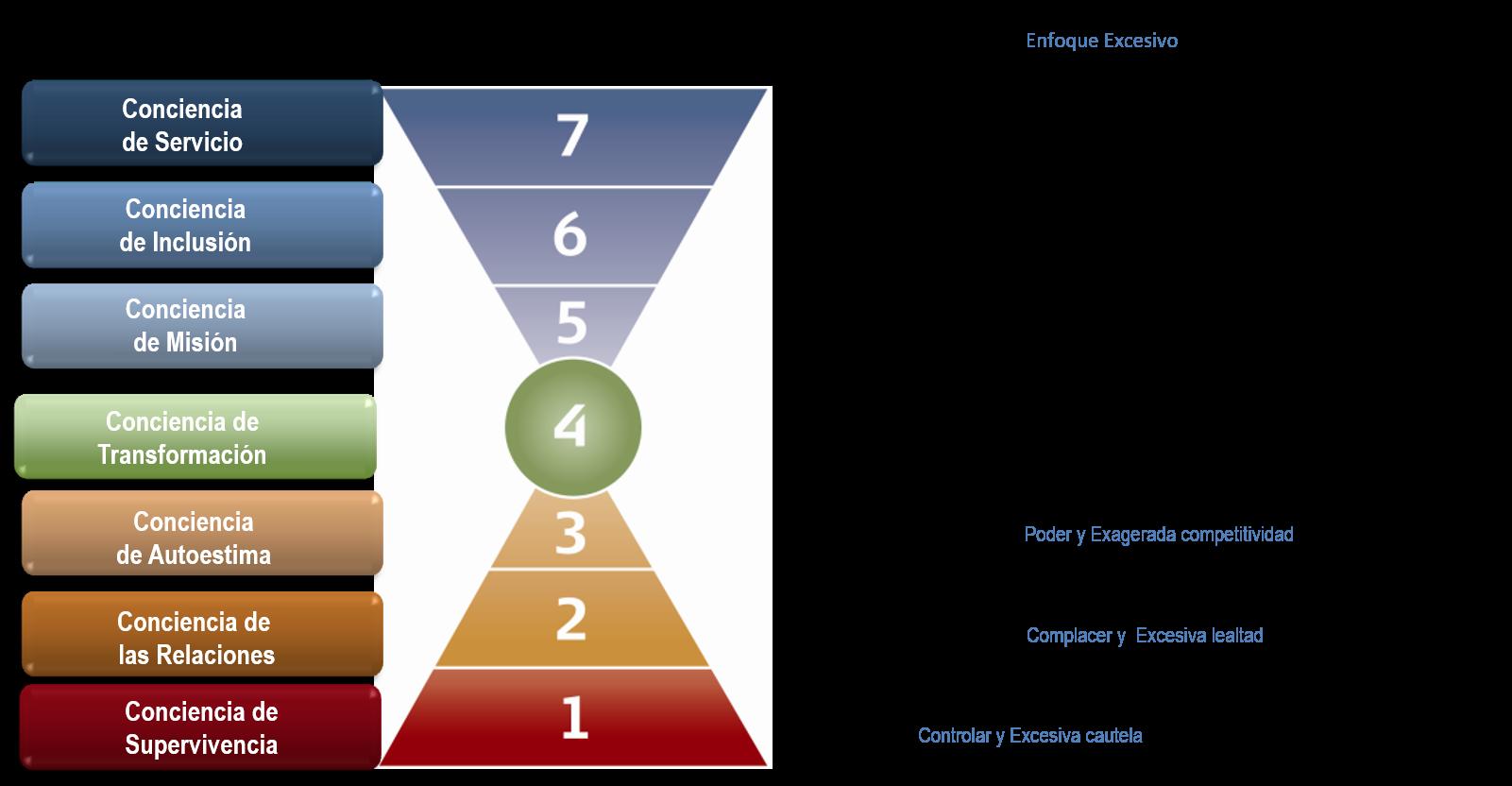 De los Valores a la Acción, Evaluación de Valores Personales (PVA)