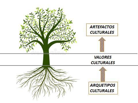 Plan de cultura organizacionaly proceso de transformación cultural